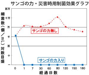 サンゴの力・災害時用制菌効果グラフ