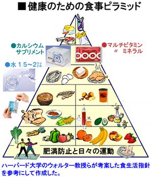 健康のための食事ピラミッド