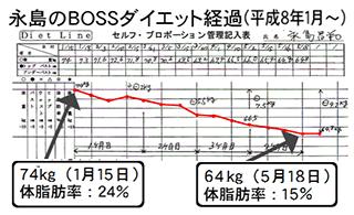 永島のBOSSダイエット経過