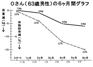 Oさん(63歳 男性)の6ヶ月間のグラフ