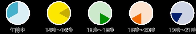 【配達時間】午前中/14時〜16時/16時〜18時/18時〜20時/19時〜21時