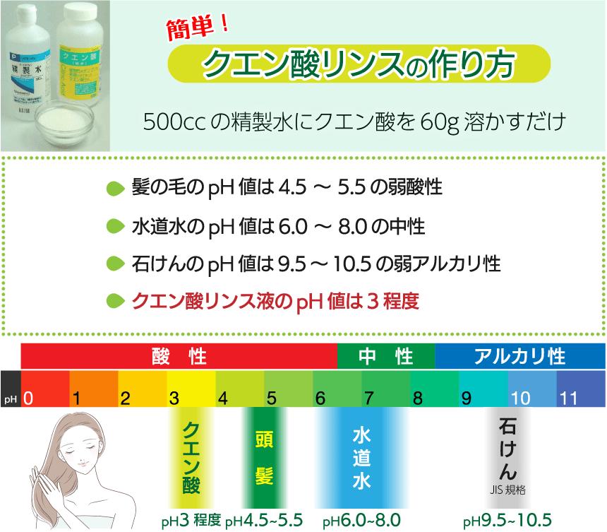クエン酸リンスのpH値