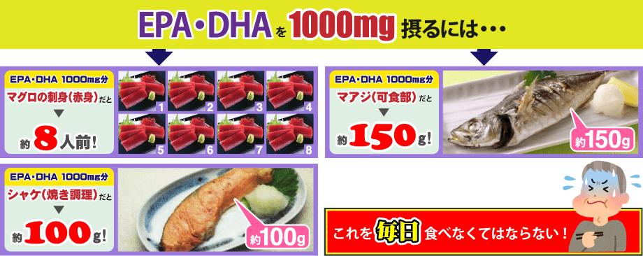 EPA・DHAを1000mg摂るには・・・