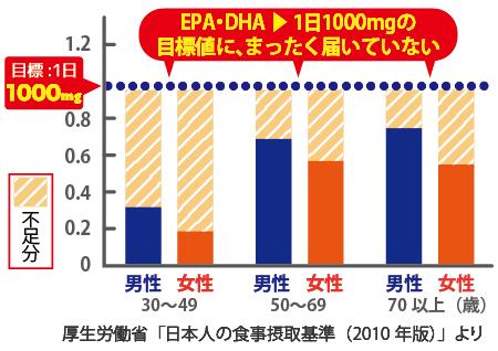 EPA・DHAの摂取目標量に達していない。