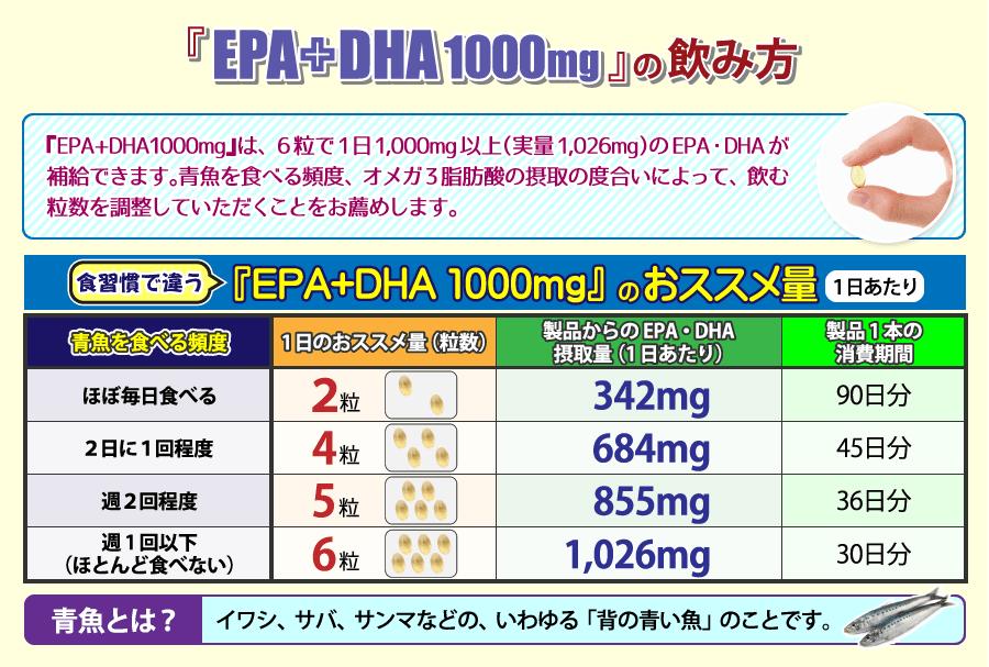 EPA+DHA 1000mg のおススメ量