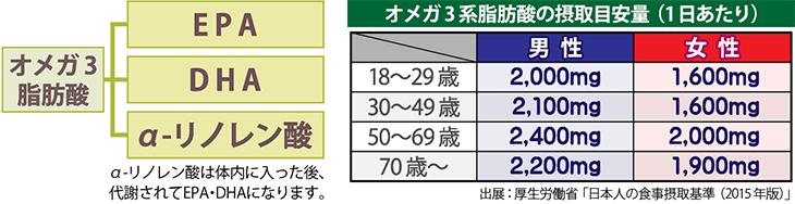 オメガ3脂肪酸の種類/摂取目標量