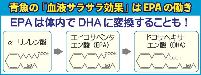 青魚の『血液サラサラ効果』はEPAの働き