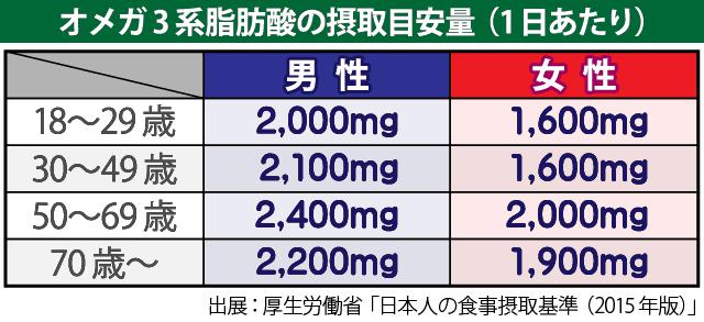 オメガ3脂肪酸の摂取目安量