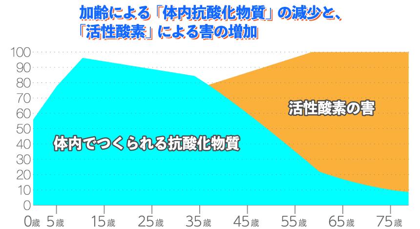 加齢による活性酸素の害の増加