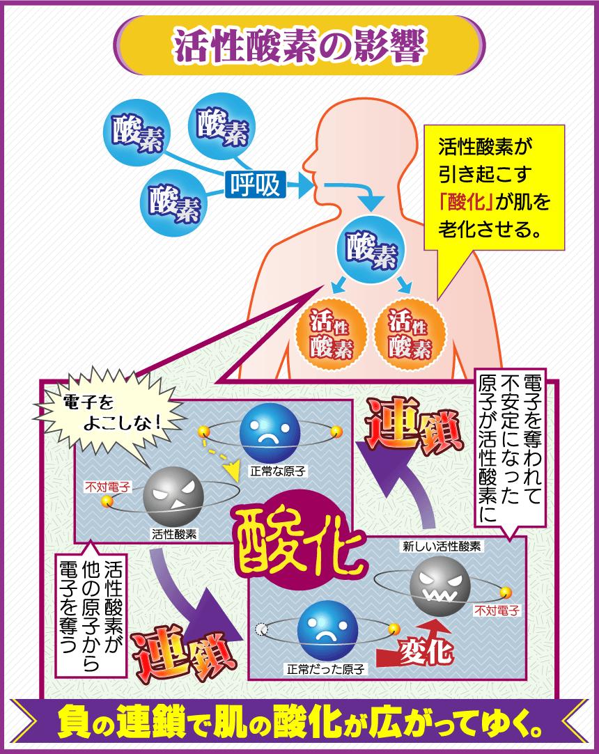 活性酸素発生の連鎖