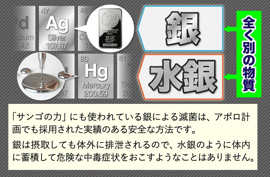 「銀」と「水銀」は全く別の物質