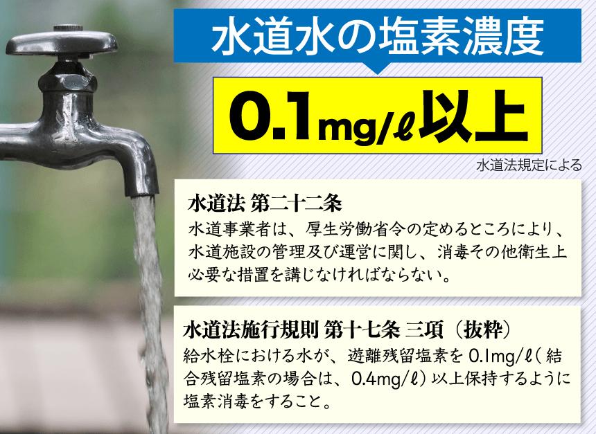 水道水の塩素濃度