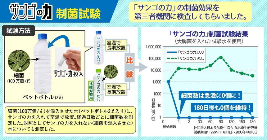 「サンゴの力」 制菌試験