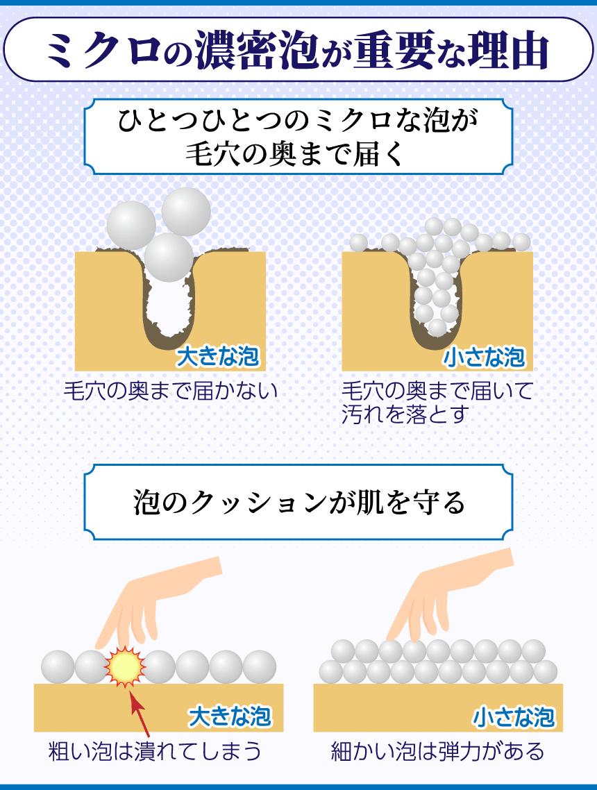 ミクロの濃密泡が重要な理由