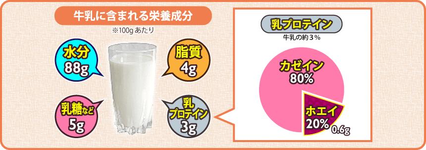 牛乳に含まれる栄養成分(100gあたり)