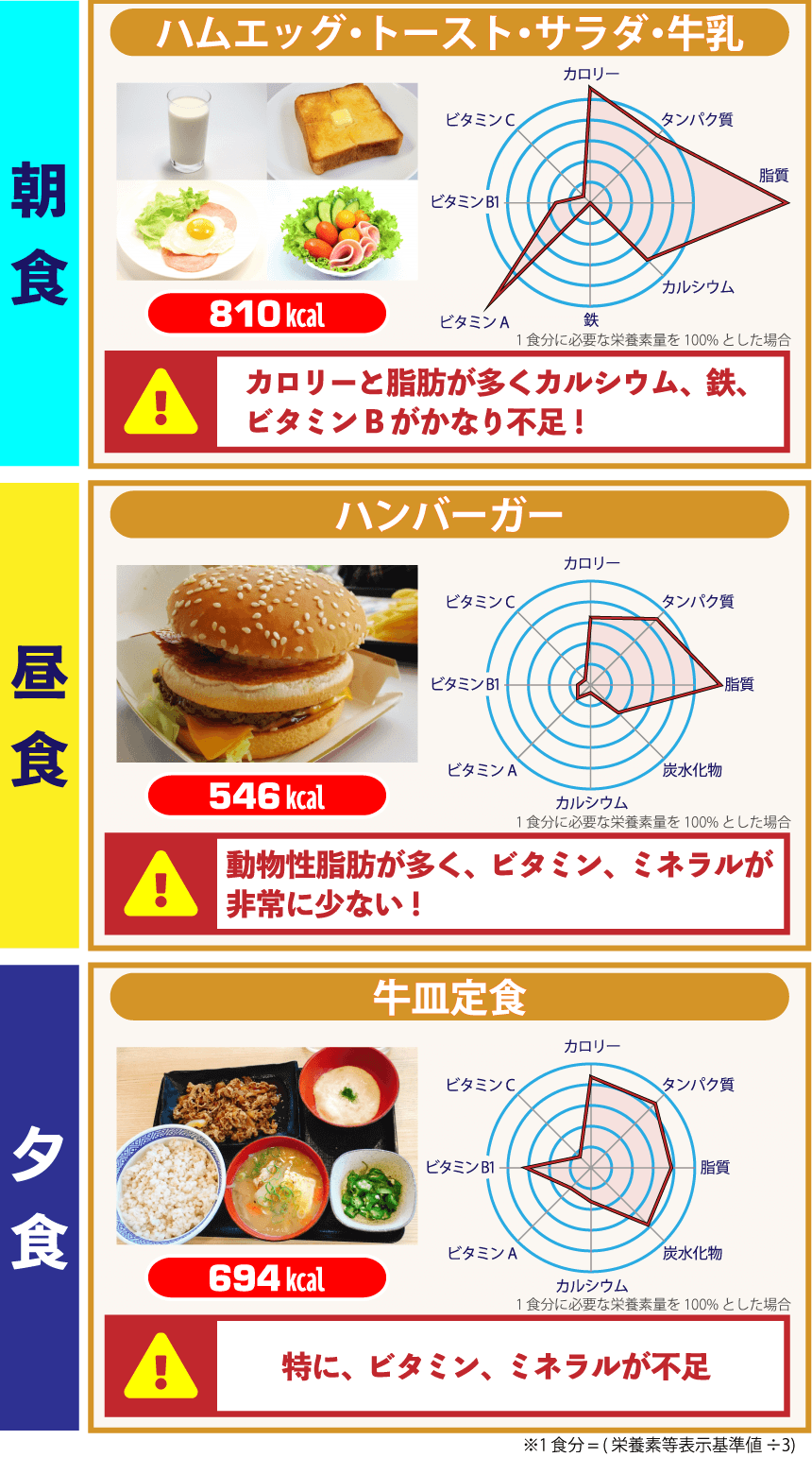 代表的な外食例