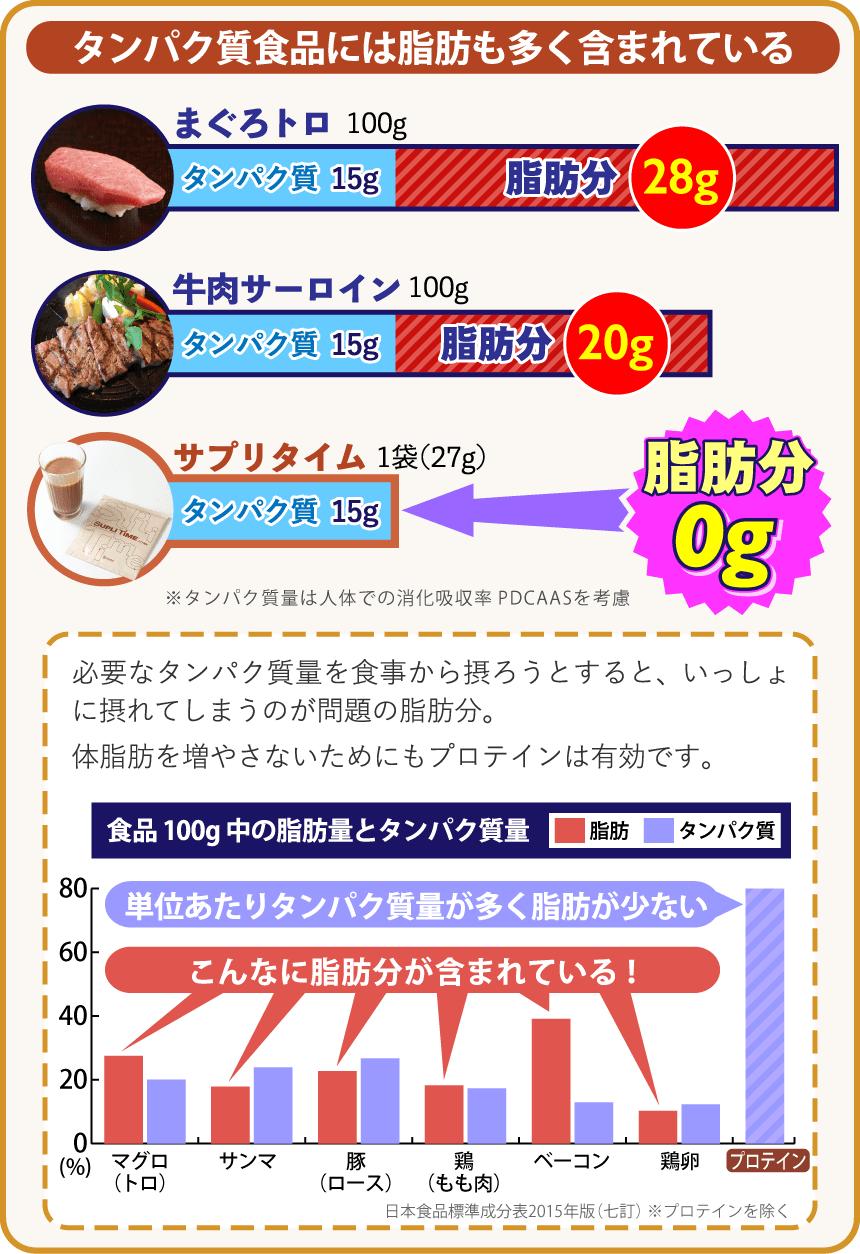 タンパク質食品には脂肪も多く含まれている。