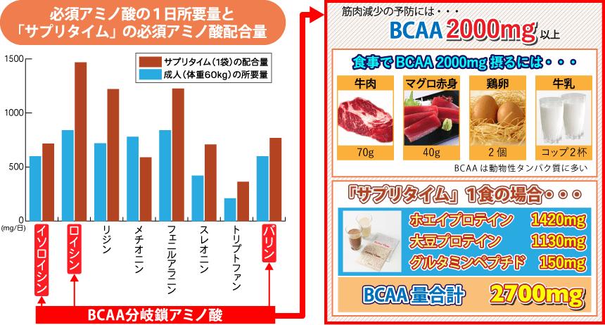 必須アミノ酸の1日所要量とサプリタイムの必須アミノ酸配合量